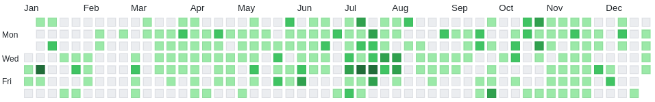 Green squares from github